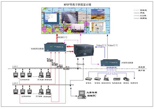 7, mpdp等离子拼接大屏幕显示系统连接图 注:单屏尺寸为924.