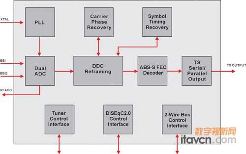 解码,用于将卫星调谐器输出的abs-s基带信号转换成ts