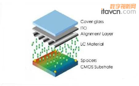 lcos面板的结构有些类似tft