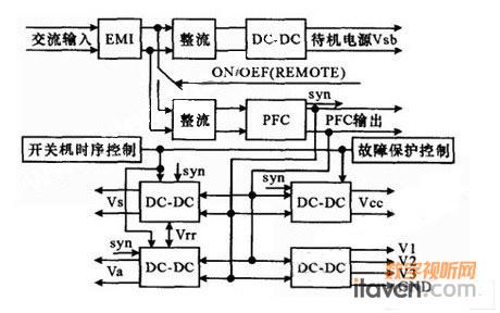 等离子显示器pdp控制电源的设计详解(2)