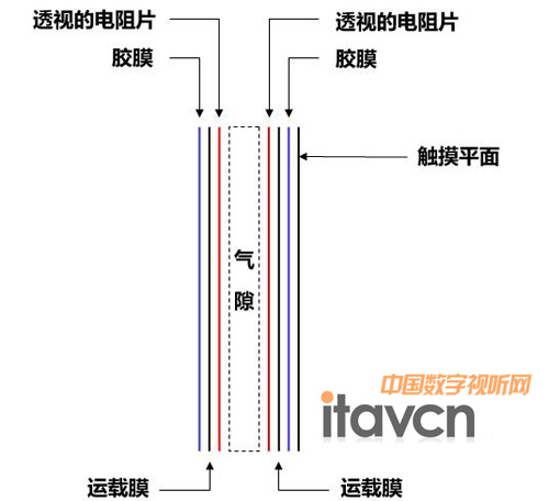 压感式(电阻膜)技术; 图:电阻压感交互式智能白板工作原理图; 压感