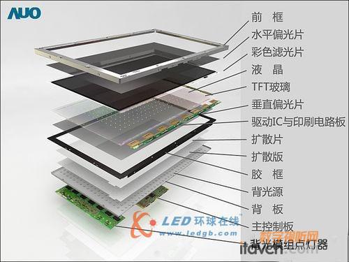 液晶面板的基本结构