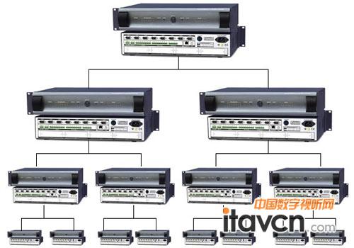 快捷新一代网络通讯型控制主机-pgmiii_中控系统-中国