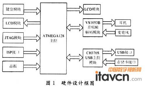 硬件设计框图