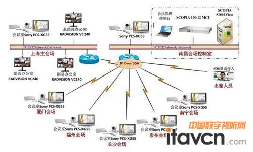 索尼视频会议终端_Sony高清视频会议系统助力喜盈门(组图)_会议系统-中国数字视听网