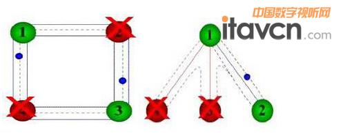 图4环型拓扑结构系统 图5星型拓扑结构系统