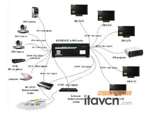 中国电信北京公司会议系统设备连接示意图