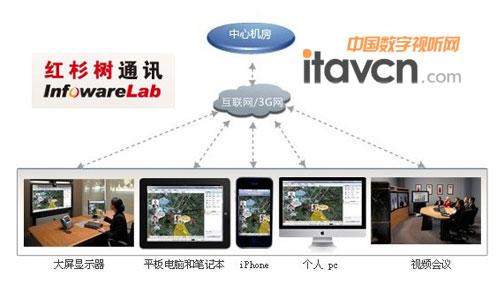 红杉树视频会议结构示意图
