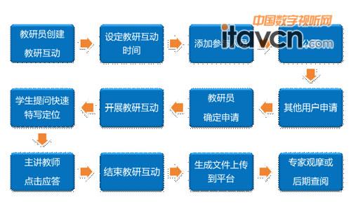 武汉大学教育培训中心应用ava录播系统_视频会议-中国