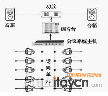 放射状结构在实际使用时,由于每只话筒一根线连接与调音台,所以围绕