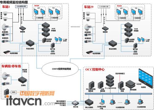 数字化监控架构图
