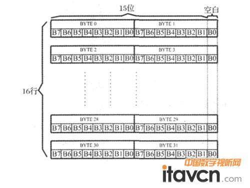 外围电路包括蓝牙模块,字库芯片,led点阵屏和电源模块,系统电路原理