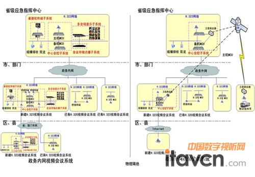 系统结构图; 中国领导机构结构图图片大全下载;