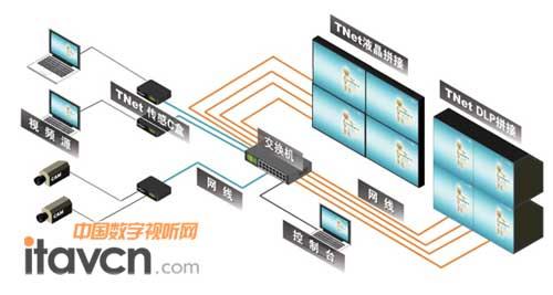 清投tnet物联网拼接系统在交通,军警系统,电力,钢铁,煤炭,通信,石油