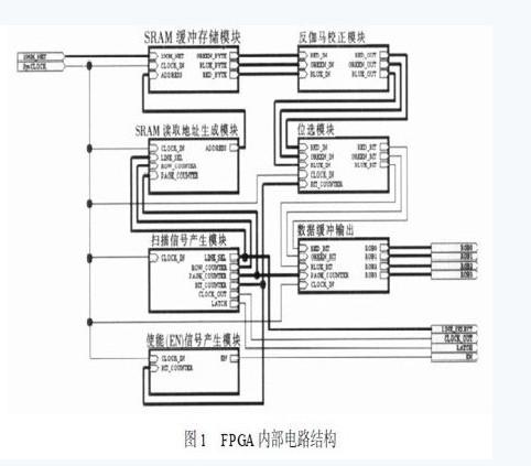 视频数据的传输和接收,灰度显示控制电路,led点阵显示驱动电路等.