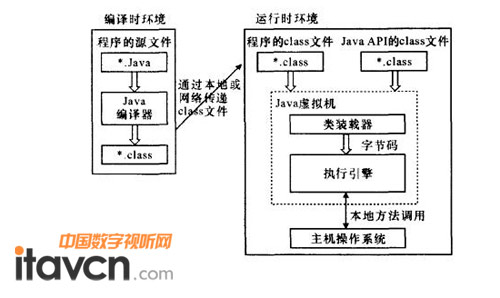 java虚拟机工作原理 java虚拟机处于机器和编译程序