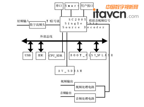 dvb-c数字机顶盒的设计方案与实现方法