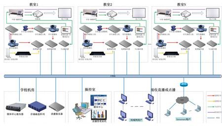 图:录播系统拓扑图
