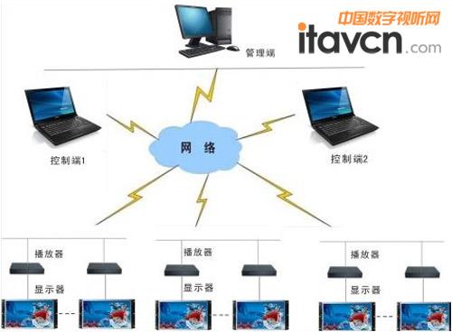 系统平台拓扑图如图3所示