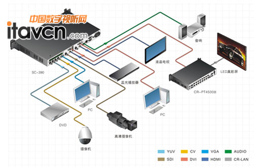 creator快捷多格式信号转换器sc-390系统连接图