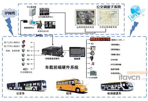 公交智能视频监控系统
