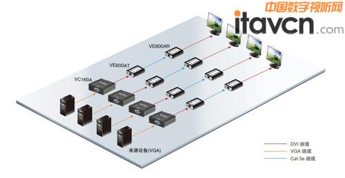 vc160a为一款vga转dvi信号转换器