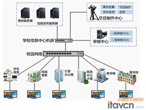 星网锐捷上海中国电信学院数字标牌方案