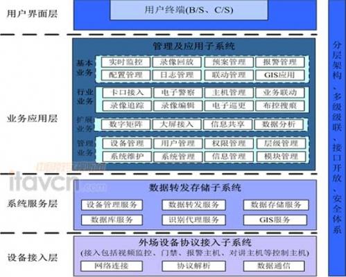 平臺軟件功能結構圖