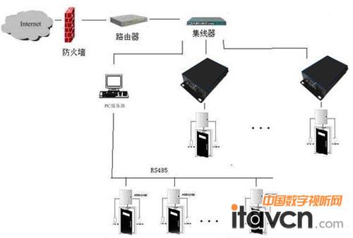 传统的网络门禁管理系统大都采用总线连接