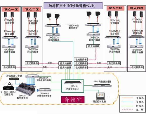 图11:数字网络设备在扩声系统中的应用案例(体育场基本扩声网络数字
