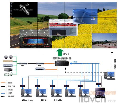 3*6阵列式第二代led光源dlp产品结合巨洋vationpro3000图像处理系统
