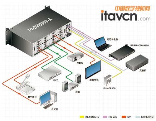 具有rs-232通讯接口和网络接口