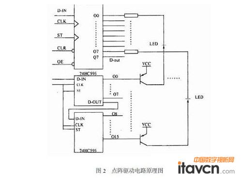 基于cpld的led显示屏控制电路设计解析