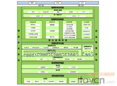 系统架构设计图如下