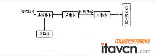 基于cpld的led显示屏控制电路设计介绍