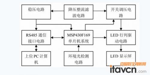 显示屏485通讯接线图