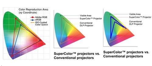 以六色轮而言,投影出的光束即是六种颜色红,绿,蓝,黄,青,白的发光效率