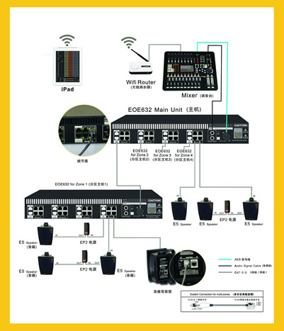 C-MARK EOE高音质网络数字扩声系统连接示意图