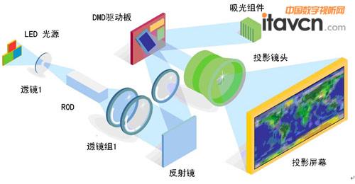 dlp-led投影仪的工作原理图