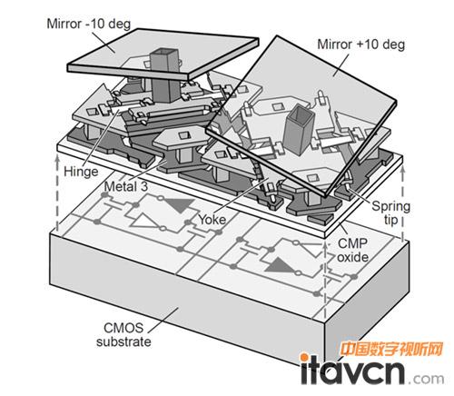 图2 dmd结构示意图