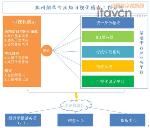 捷视飞通可视化指挥的烟草稽查工作方法