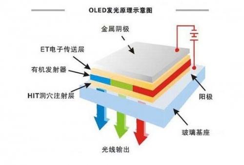 OLED显示技术剖析图