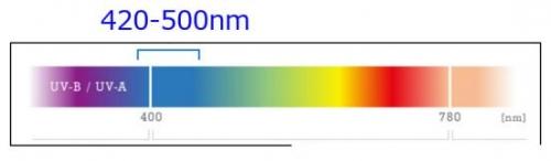 蓝光的波段是420~500nm 接近紫外线波长