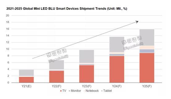 高端市场 Mini LED能否击败OLED电视