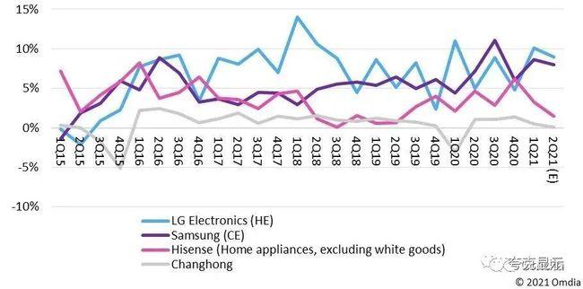 液晶电视面板价格下半年或面临大幅下跌