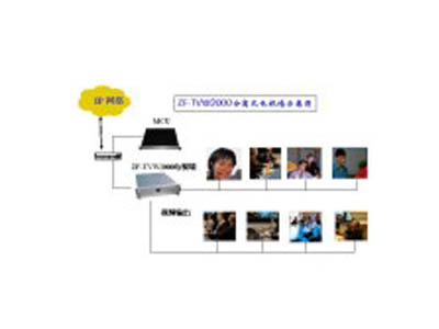 卓锋ZF-TVW1000电视墙服务器