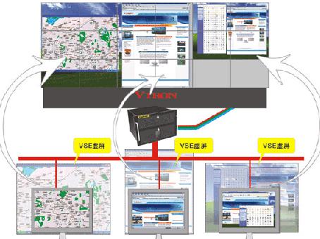 威创VirScreen Explorer