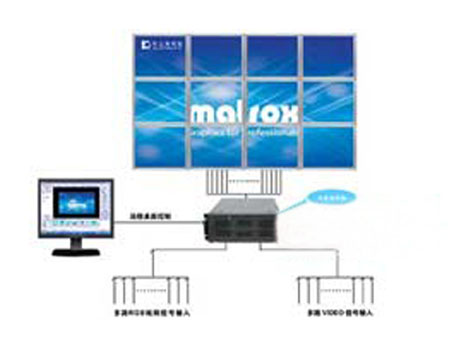MatroxSDWC-4000