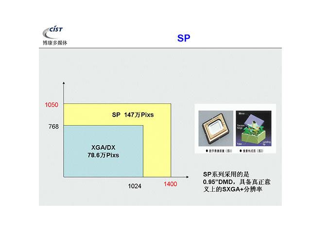 DigiVision-SP80D