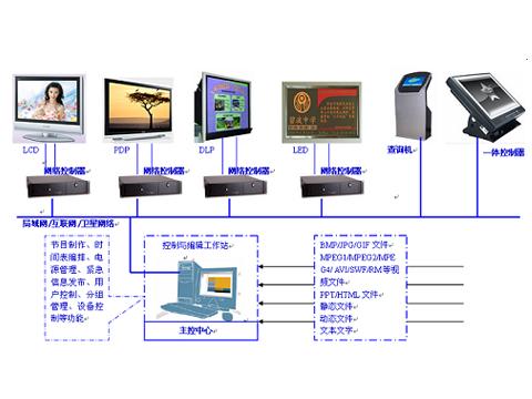 鼎科-媒体控制播放系统